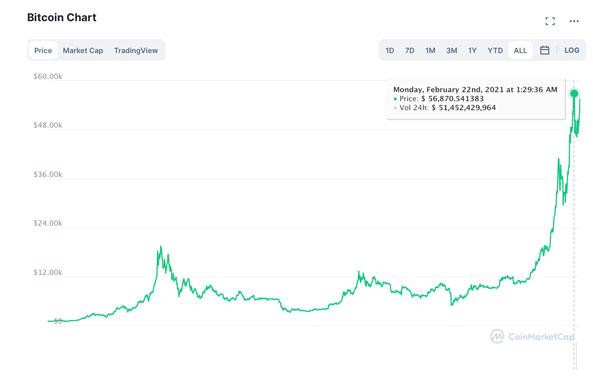 Bitcoin Kurs Oktober 2020 | Preis, Wert & Entwicklung
